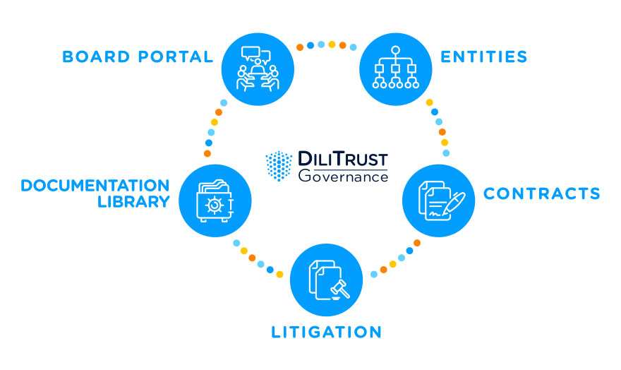 DiliTrust Governance suite: Corporate Governance and Corporate Legal Management in One Solution
